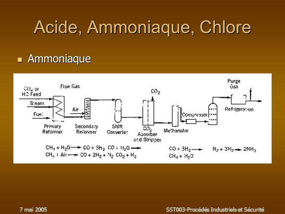 7 mai 2005SST003-Procédés Industriels et Sécurité Acide, Ammoniaque, Chlore Ammoniaque Ammoniaque