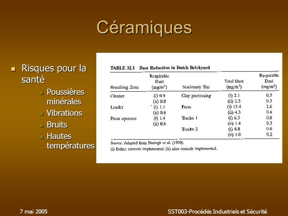 7 mai 2005SST003-Procédés Industriels et Sécurité Céramiques Risques pour la santé Risques pour la santé Poussières minérales Poussières minérales Vib