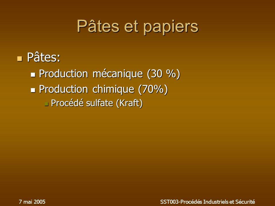 7 mai 2005SST003-Procédés Industriels et Sécurité Pâtes et papiers Pâtes: Pâtes: Production mécanique (30 %) Production mécanique (30 %) Production chimique (70%) Production chimique (70%) Procédé sulfate (Kraft) Procédé sulfate (Kraft)