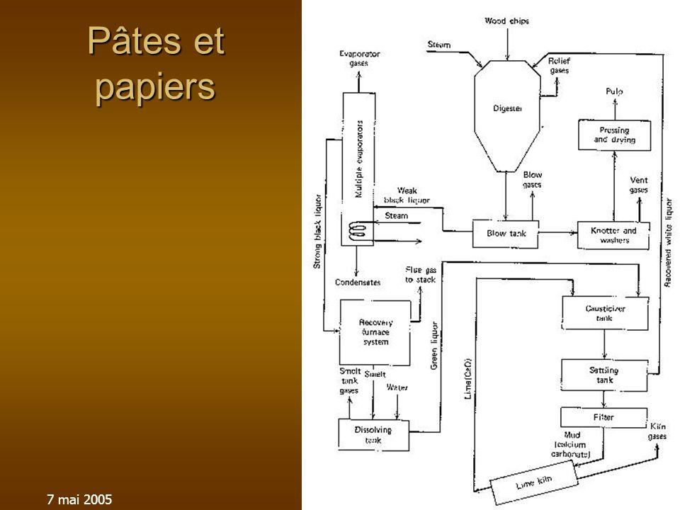 7 mai 2005SST003-Procédés Industriels et Sécurité Pâtes et papiers
