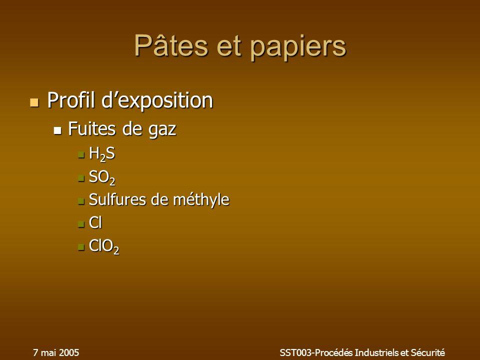 7 mai 2005SST003-Procédés Industriels et Sécurité Pâtes et papiers Profil dexposition Profil dexposition Fuites de gaz Fuites de gaz H 2 S H 2 S SO 2