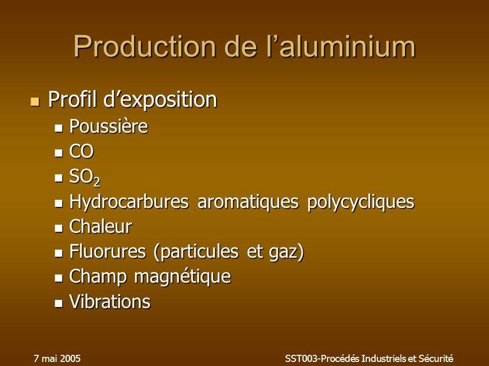 7 mai 2005SST003-Procédés Industriels et Sécurité Production de laluminium Profil dexposition Profil dexposition Poussière Poussière CO CO SO 2 SO 2 H