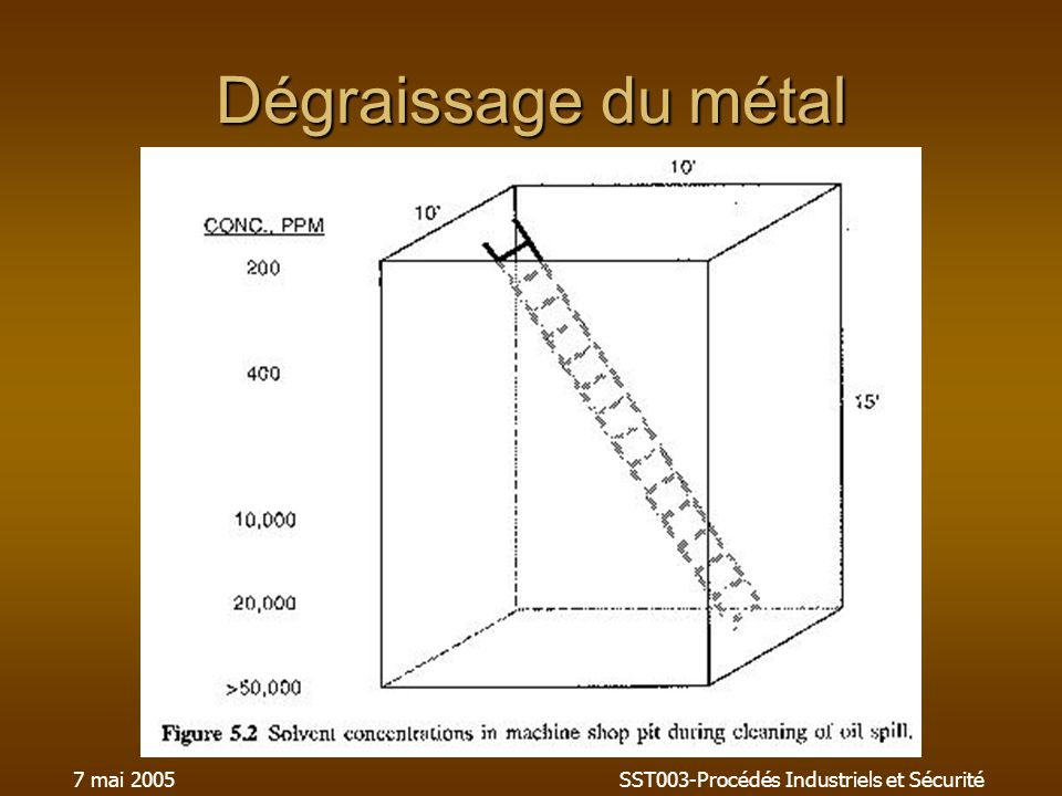 7 mai 2005SST003-Procédés Industriels et Sécurité Dégraissage du métal