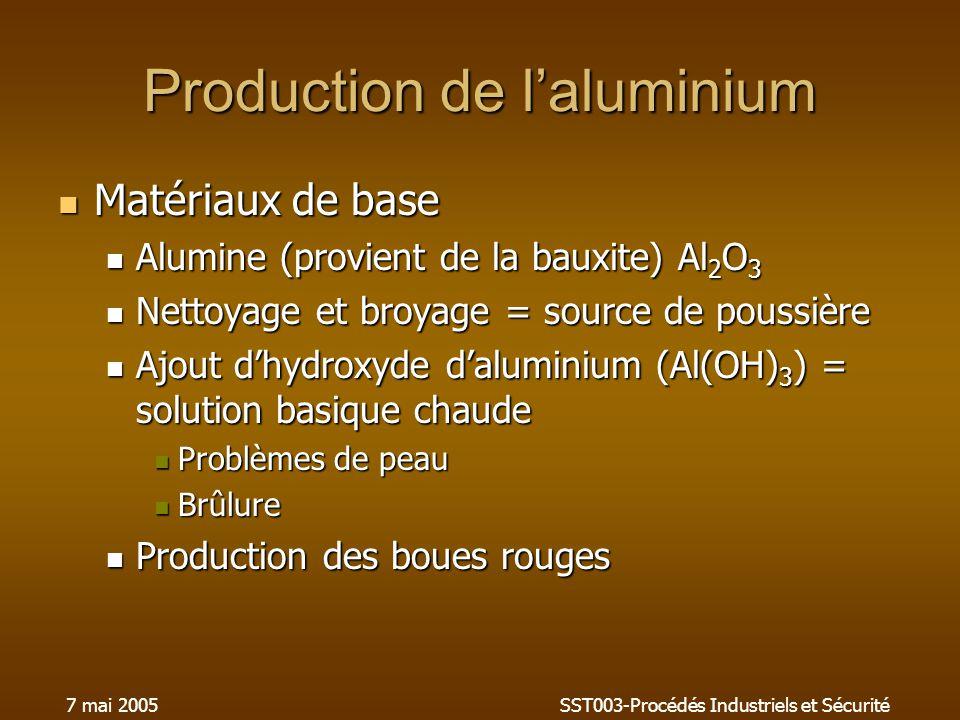 7 mai 2005SST003-Procédés Industriels et Sécurité Production de laluminium Matériaux de base Matériaux de base Alumine (provient de la bauxite) Al 2 O 3 Alumine (provient de la bauxite) Al 2 O 3 Nettoyage et broyage = source de poussière Nettoyage et broyage = source de poussière Ajout dhydroxyde daluminium (Al(OH) 3 ) = solution basique chaude Ajout dhydroxyde daluminium (Al(OH) 3 ) = solution basique chaude Problèmes de peau Problèmes de peau Brûlure Brûlure Production des boues rouges Production des boues rouges