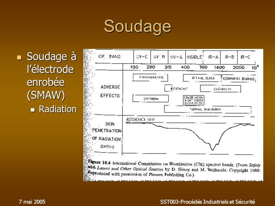 7 mai 2005SST003-Procédés Industriels et Sécurité Soudage Soudage à lélectrode enrobée (SMAW) Soudage à lélectrode enrobée (SMAW) Radiation Radiation