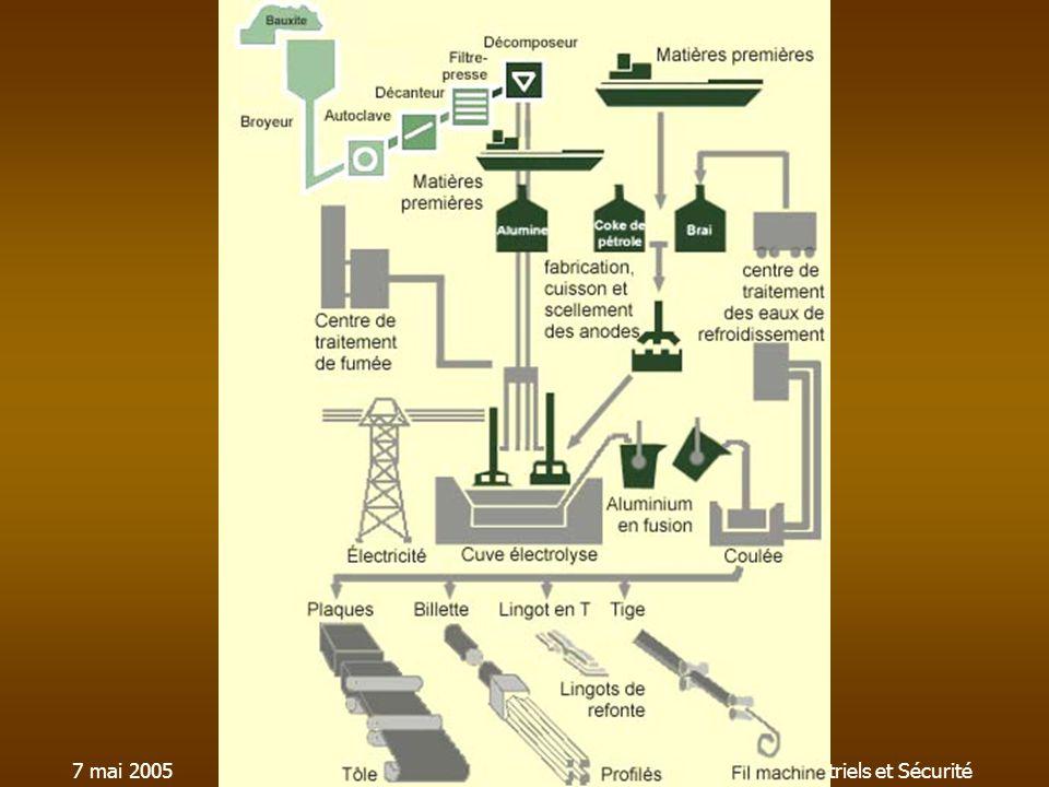 7 mai 2005SST003-Procédés Industriels et Sécurité