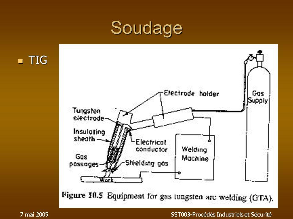 7 mai 2005SST003-Procédés Industriels et Sécurité Soudage TIG TIG