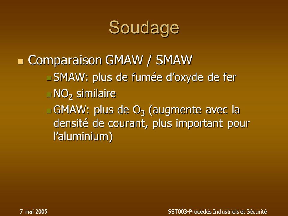 7 mai 2005SST003-Procédés Industriels et Sécurité Soudage Comparaison GMAW / SMAW Comparaison GMAW / SMAW SMAW: plus de fumée doxyde de fer SMAW: plus de fumée doxyde de fer NO 2 similaire NO 2 similaire GMAW: plus de O 3 (augmente avec la densité de courant, plus important pour laluminium) GMAW: plus de O 3 (augmente avec la densité de courant, plus important pour laluminium)