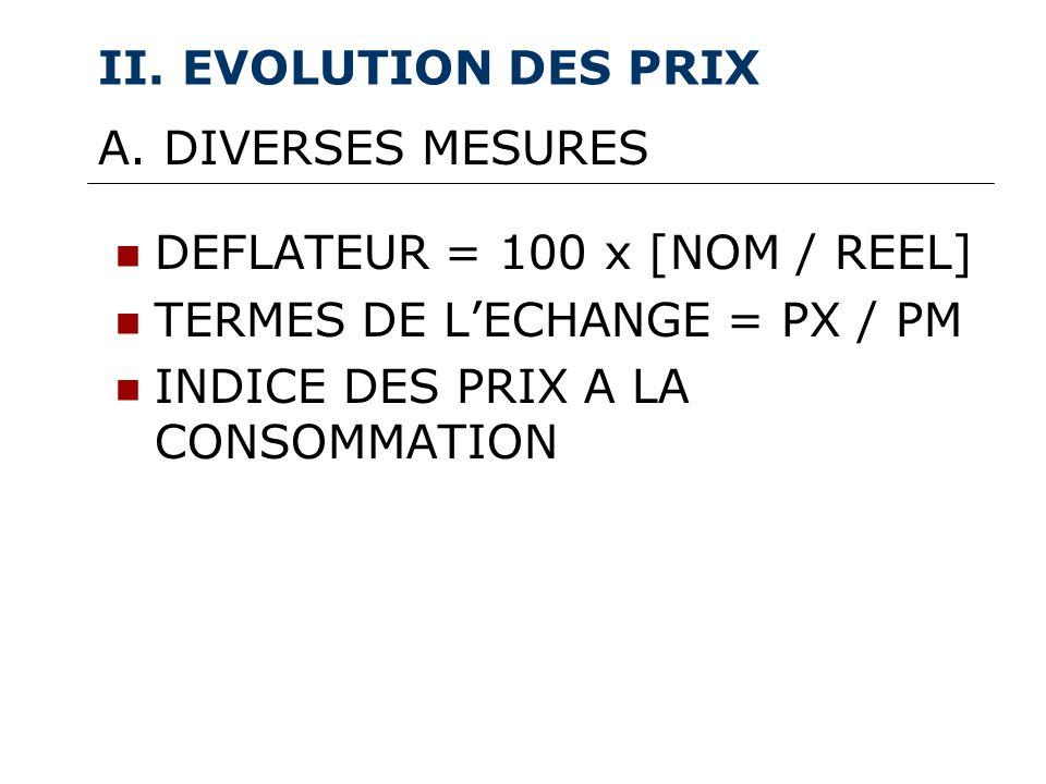 II. EVOLUTION DES PRIX DEFLATEUR = 100 x [NOM / REEL] TERMES DE LECHANGE = PX / PM INDICE DES PRIX A LA CONSOMMATION A. DIVERSES MESURES