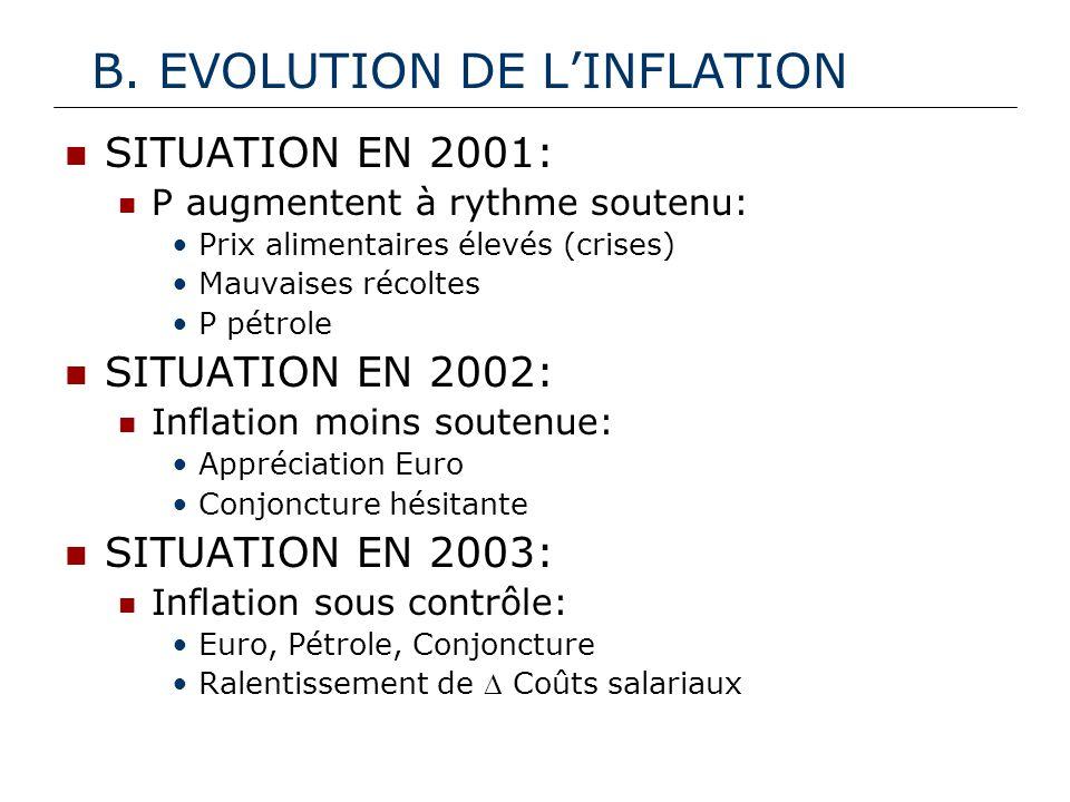 B. EVOLUTION DE LINFLATION SITUATION EN 2001: P augmentent à rythme soutenu: Prix alimentaires élevés (crises) Mauvaises récoltes P pétrole SITUATION