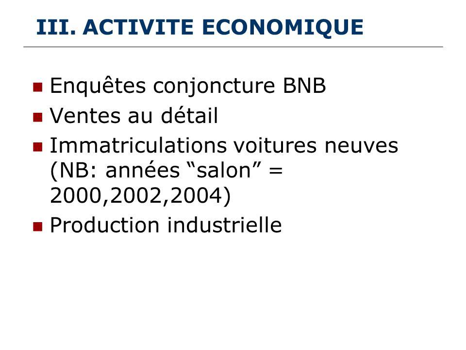 III.ACTIVITE ECONOMIQUE Enquêtes conjoncture BNB Ventes au détail Immatriculations voitures neuves (NB: années salon = 2000,2002,2004) Production industrielle