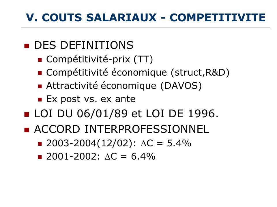 V. COUTS SALARIAUX - COMPETITIVITE DES DEFINITIONS Compétitivité-prix (TT) Compétitivité économique (struct,R&D) Attractivité économique (DAVOS) Ex po