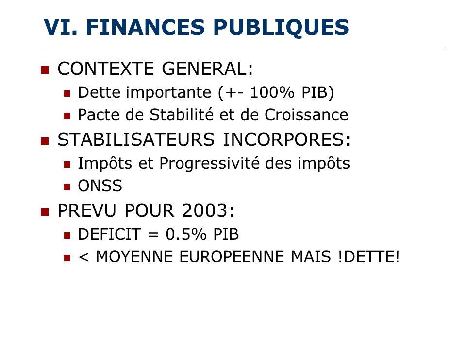 VI. FINANCES PUBLIQUES CONTEXTE GENERAL: Dette importante (+- 100% PIB) Pacte de Stabilité et de Croissance STABILISATEURS INCORPORES: Impôts et Progr