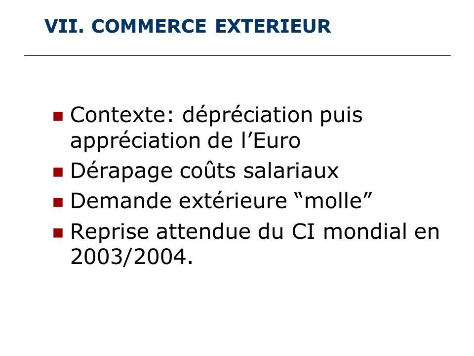 VII. COMMERCE EXTERIEUR Contexte: dépréciation puis appréciation de lEuro Dérapage coûts salariaux Demande extérieure molle Reprise attendue du CI mon