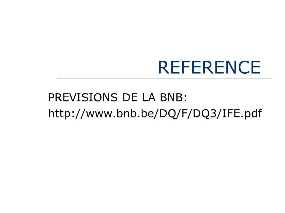 DECOMPOSITION DE P Source: BNB (2003).