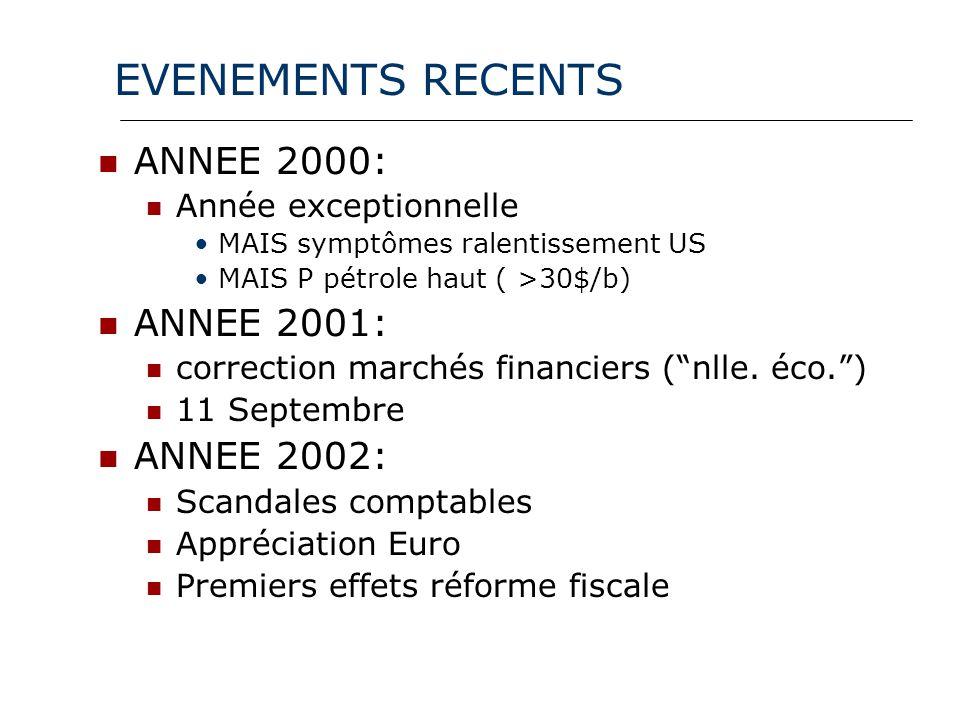 EVENEMENTS RECENTS ANNEE 2000: Année exceptionnelle MAIS symptômes ralentissement US MAIS P pétrole haut ( >30$/b) ANNEE 2001: correction marchés financiers (nlle.