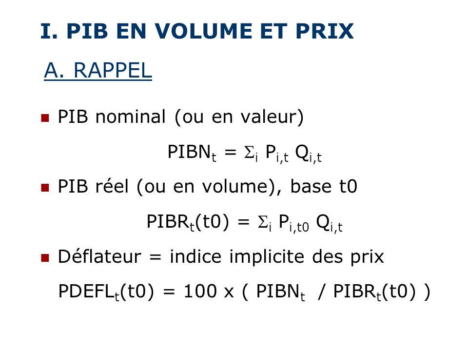 I. PIB EN VOLUME ET PRIX PIB nominal (ou en valeur) PIBN t = i P i,t Q i,t PIB réel (ou en volume), base t0 PIBR t (t0) = i P i,t0 Q i,t Déflateur = i