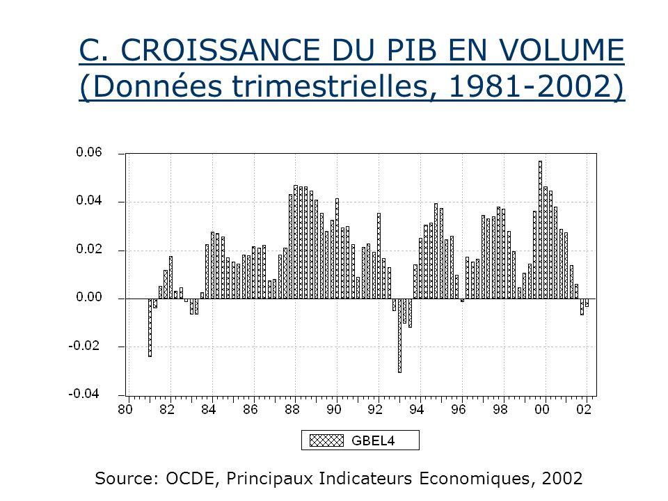 C. CROISSANCE DU PIB EN VOLUME (Données trimestrielles, 1981-2002) Source: OCDE, Principaux Indicateurs Economiques, 2002