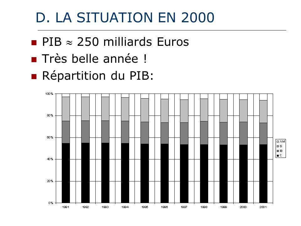 D. LA SITUATION EN 2000 PIB 250 milliards Euros Très belle année ! Répartition du PIB: