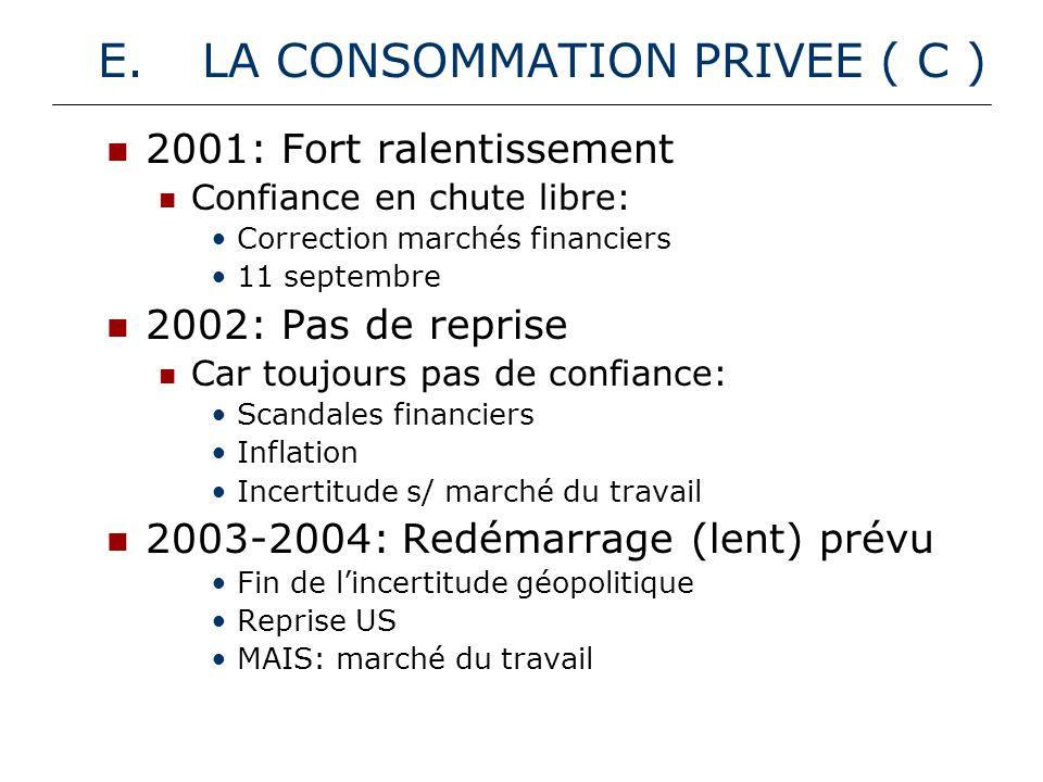 F.LINVESTISSEMENT (IB) 2001: Très fort ralentissement (I public!) Confiance Ralentissement US I public en chute libre (élections comm.
