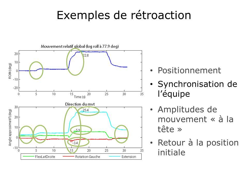 Exemples de rétroaction Synchronisation de léquipe Amplitudes de mouvement « à la tête » Positionnement Retour à la position initiale