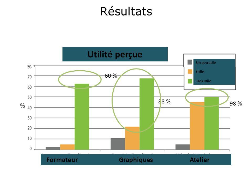 Résultats Utilité perçue Formateur Graphiques Atelier Un peu utile Utile Très utile 98 % 60 % 88 %