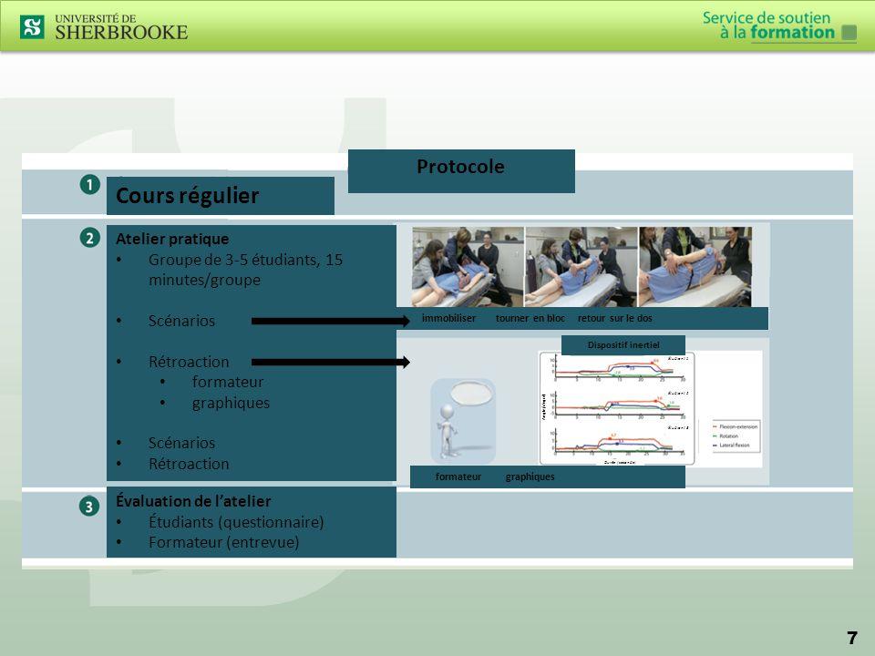 7 Protocole Cours régulier Atelier pratique Groupe de 3-5 étudiants, 15 minutes/groupe Scénarios Rétroaction formateur graphiques Scénarios Rétroactio