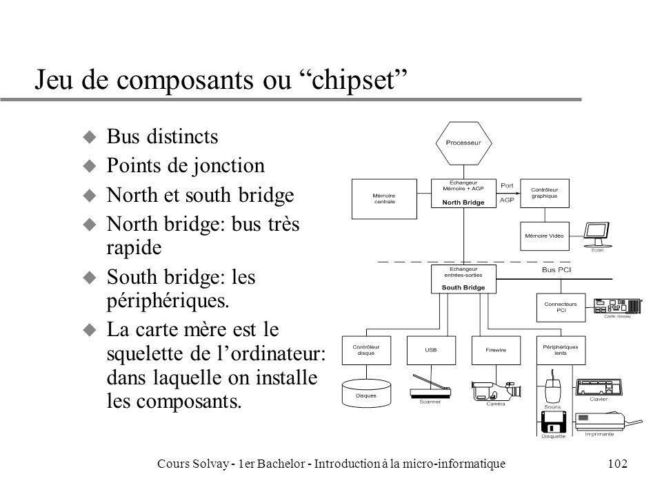 Cours Solvay - 1er Bachelor - Introduction à la micro-informatique102 Jeu de composants ou chipset u Bus distincts u Points de jonction u North et south bridge u North bridge: bus très rapide u South bridge: les périphériques.