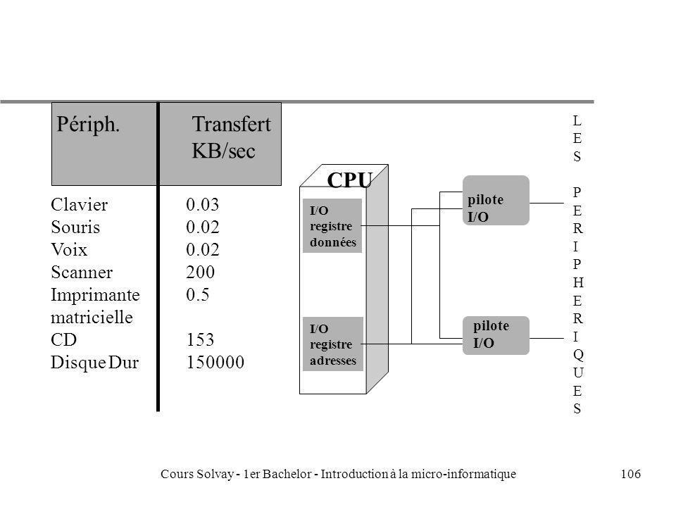 Cours Solvay - 1er Bachelor - Introduction à la micro-informatique106 LESPERIPHERIQUESLESPERIPHERIQUES CPU I/O registre données I/O registre adresses