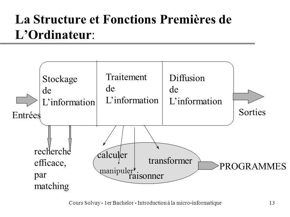 Cours Solvay - 1er Bachelor - Introduction à la micro-informatique13 La Structure et Fonctions Premières de LOrdinateur: Entrées Sorties Stockage de L