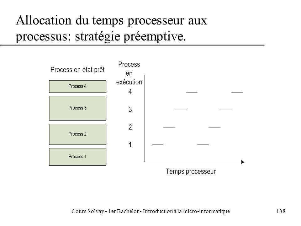 Cours Solvay - 1er Bachelor - Introduction à la micro-informatique138 Allocation du temps processeur aux processus: stratégie préemptive.