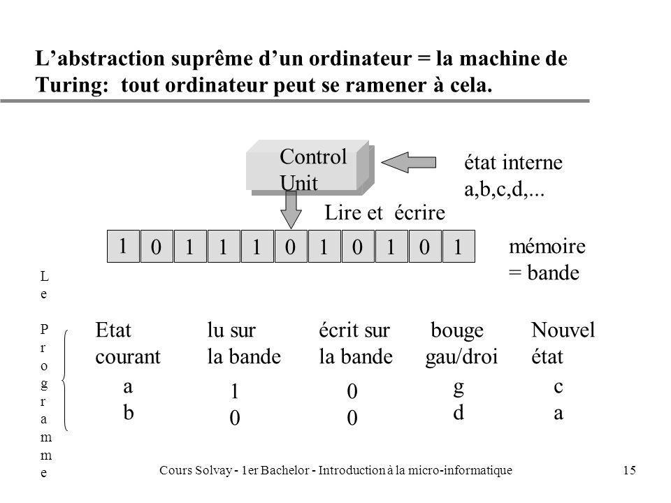 Cours Solvay - 1er Bachelor - Introduction à la micro-informatique15 Labstraction suprême dun ordinateur = la machine de Turing: tout ordinateur peut se ramener à cela.