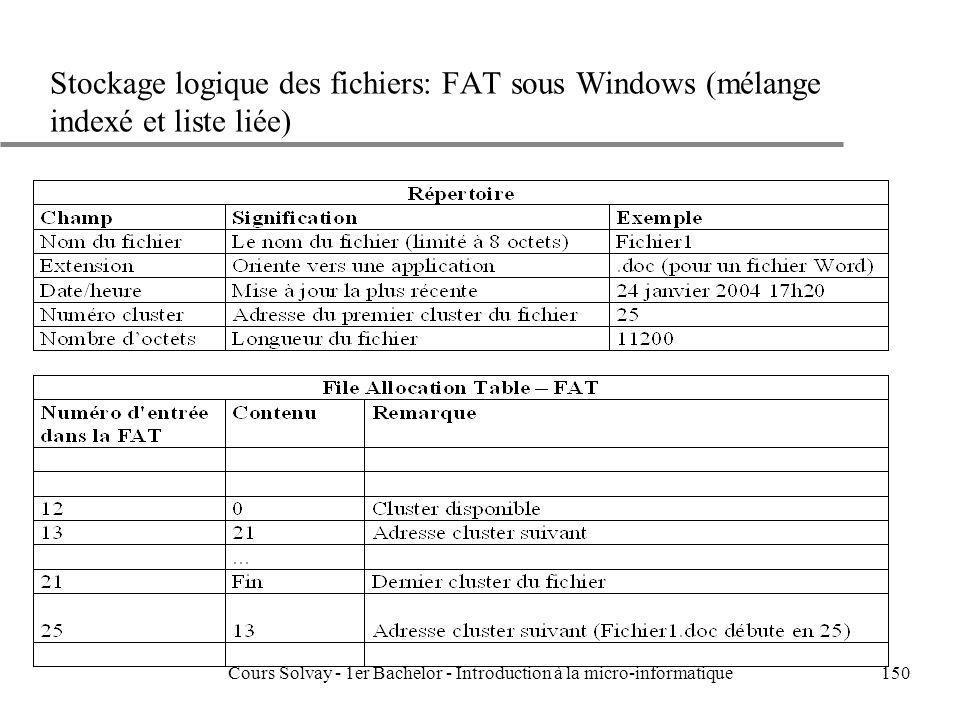 Cours Solvay - 1er Bachelor - Introduction à la micro-informatique150 Stockage logique des fichiers: FAT sous Windows (mélange indexé et liste liée)