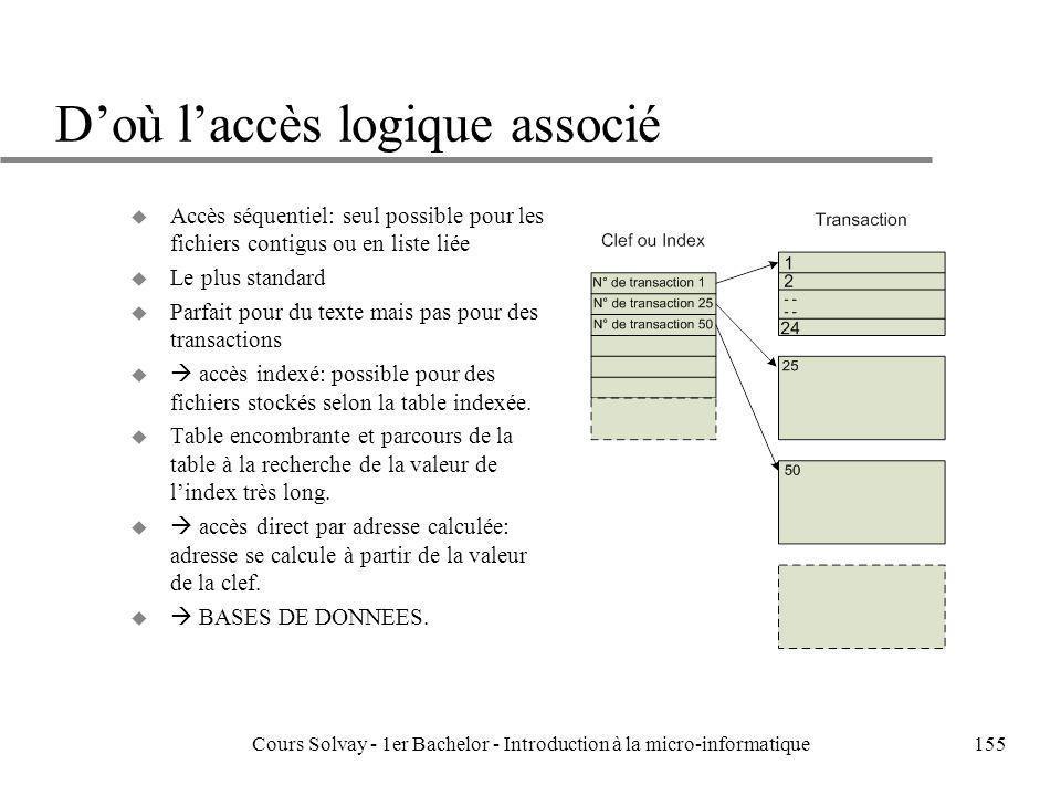 Cours Solvay - 1er Bachelor - Introduction à la micro-informatique155 Doù laccès logique associé u Accès séquentiel: seul possible pour les fichiers c