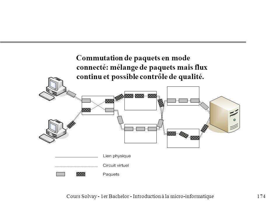 Cours Solvay - 1er Bachelor - Introduction à la micro-informatique174 Commutation de paquets en mode connecté: mélange de paquets mais flux continu et