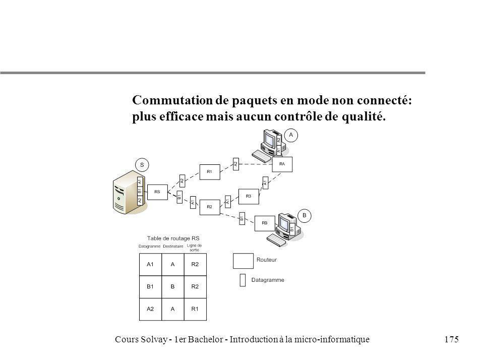 Cours Solvay - 1er Bachelor - Introduction à la micro-informatique175 Commutation de paquets en mode non connecté: plus efficace mais aucun contrôle d
