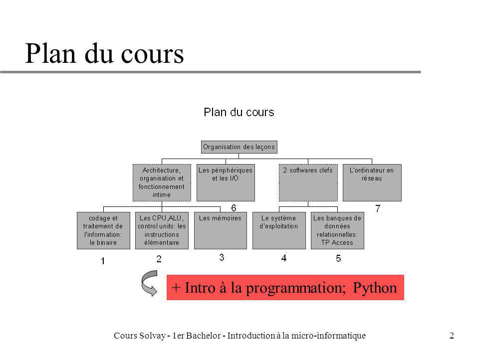 Cours Solvay - 1er Bachelor - Introduction à la micro-informatique133 Le bloc descripteur de processus u A chaque processus est associé un «bloc descripteur» qui contient toutes les informations suivantes: –un identificateur du processus, –l état courant du processus, –un espace pour la sauvegarde du contenu des registres du processeur lorsque le processus est provisoirement interrompu dans son exécution, –ladresse de sa table de correspondance entre pages virtuelles et pages réelles, –la liste des ressources nécessaires en termes de mémoire et fichiers, –le niveau de priorité éventuel à considérer dans l affectation des ressources, –une spécification de ses permissions d accès (la zone mémoire occupée par le process est-elle accessible par d autres process) –le propriétaire du processus (par exemple l utilisateur ou le process l ayant déclenché), –la liste des processis enfants (c est-à-dire les processus déclenchés à partir de celui- ci).
