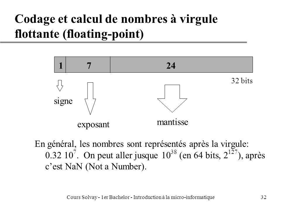 Cours Solvay - 1er Bachelor - Introduction à la micro-informatique32 Codage et calcul de nombres à virgule flottante (floating-point) 32 bits En génér