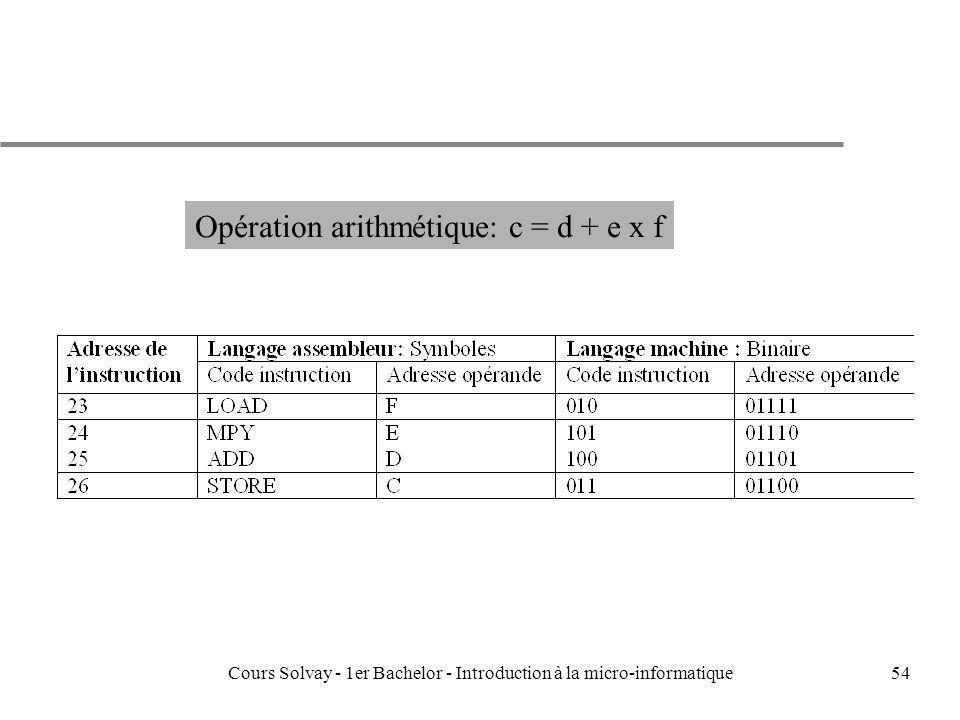 Cours Solvay - 1er Bachelor - Introduction à la micro-informatique54 Opération arithmétique: c = d + e x f