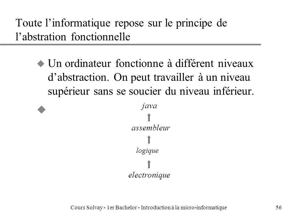 Cours Solvay - 1er Bachelor - Introduction à la micro-informatique56 Toute linformatique repose sur le principe de labstration fonctionnelle u Un ordi