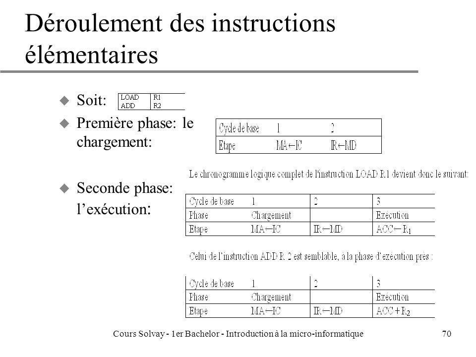Cours Solvay - 1er Bachelor - Introduction à la micro-informatique70 Déroulement des instructions élémentaires u Soit: u Première phase: le chargement
