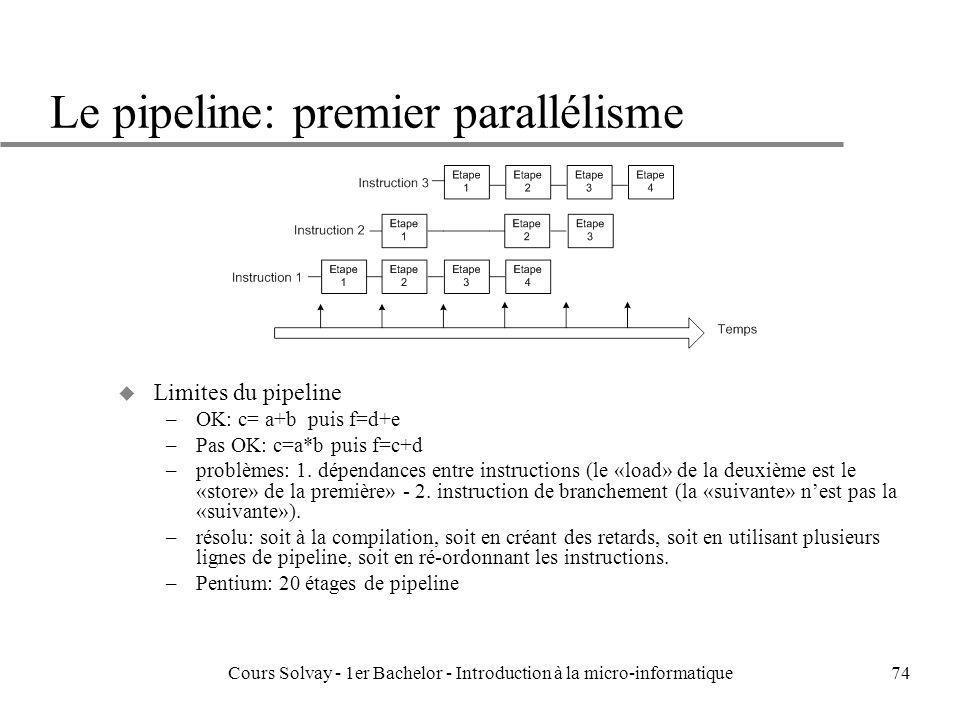 Cours Solvay - 1er Bachelor - Introduction à la micro-informatique74 Le pipeline: premier parallélisme u Limites du pipeline –OK: c= a+b puis f=d+e –P