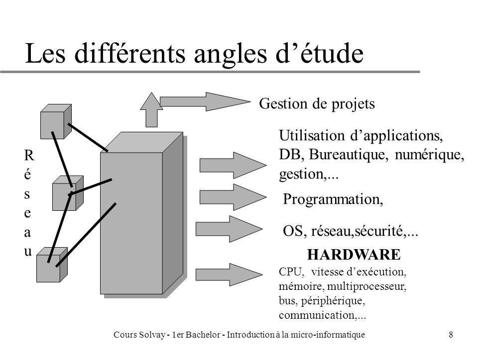 Cours Solvay - 1er Bachelor - Introduction à la micro-informatique8 Les différents angles détude CPU, vitesse dexécution, mémoire, multiprocesseur, bu