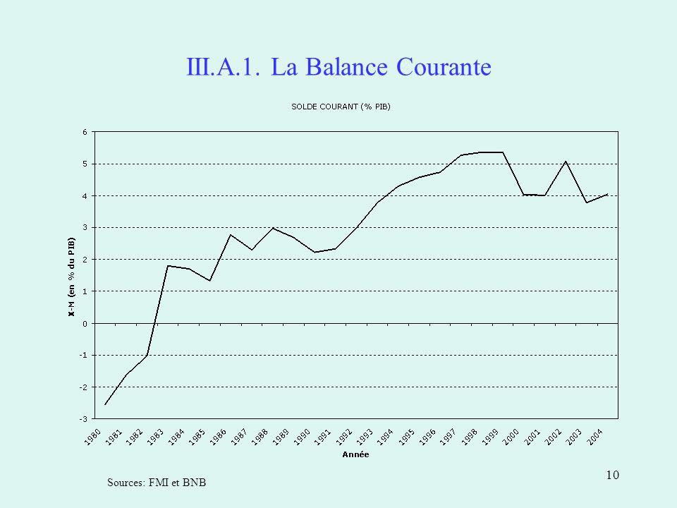 10 III.A.1. La Balance Courante Sources: FMI et BNB