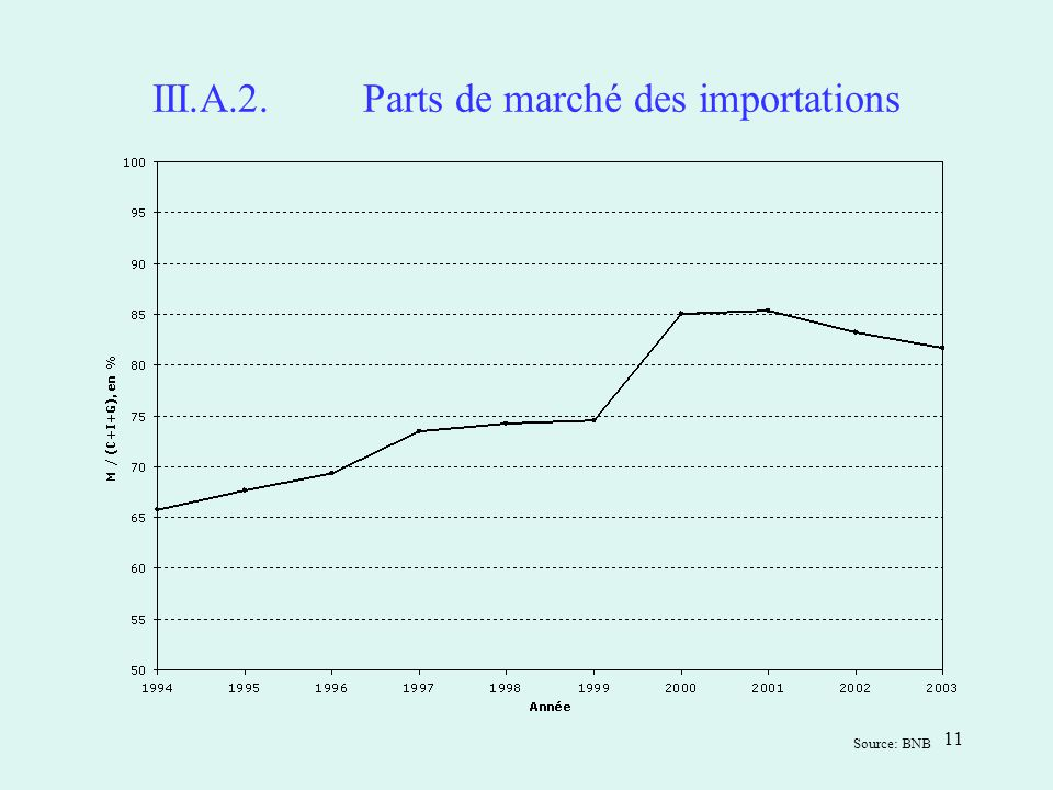 11 III.A.2.Parts de marché des importations Source: BNB