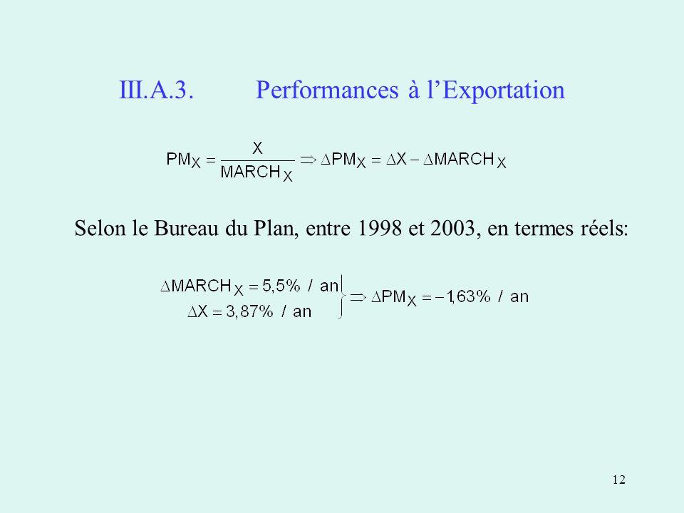 12 III.A.3.Performances à lExportation Selon le Bureau du Plan, entre 1998 et 2003, en termes réels: