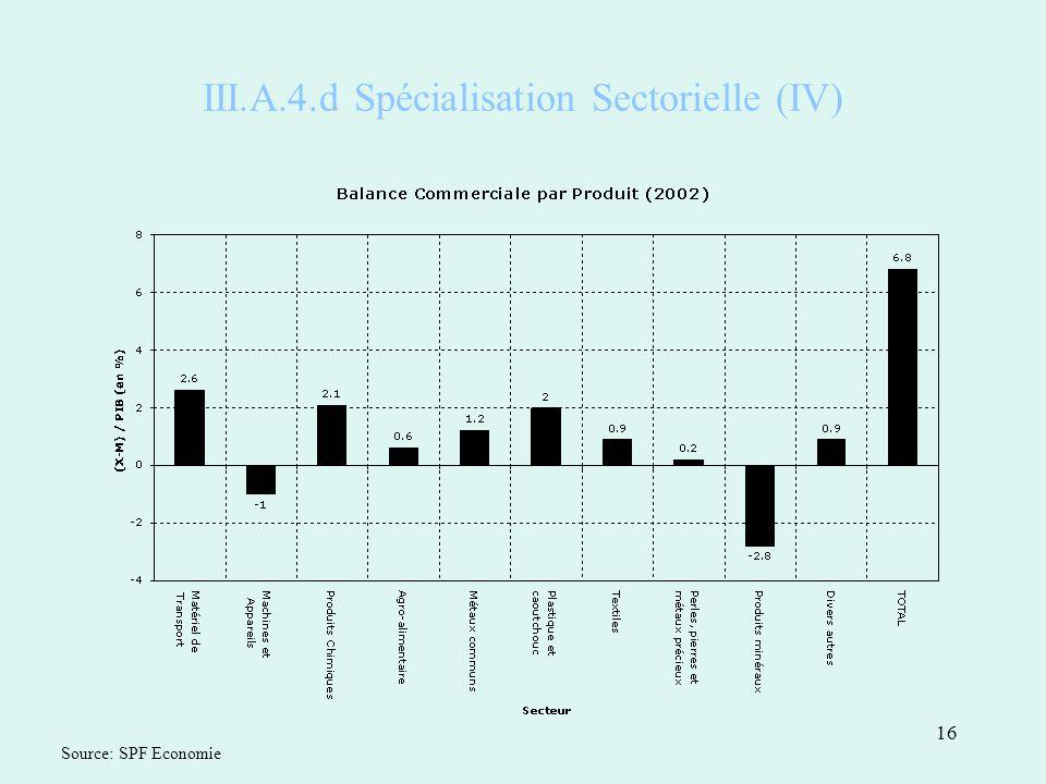 16 III.A.4.d Spécialisation Sectorielle (IV) Source: SPF Economie