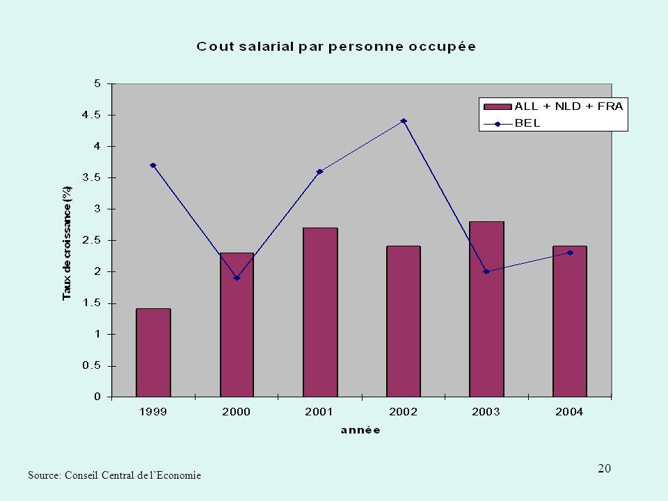 20 Source: Conseil Central de lEconomie