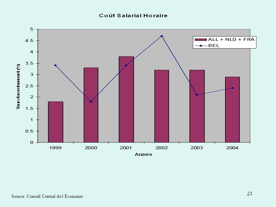 21 Source: Conseil Central de lEconomie