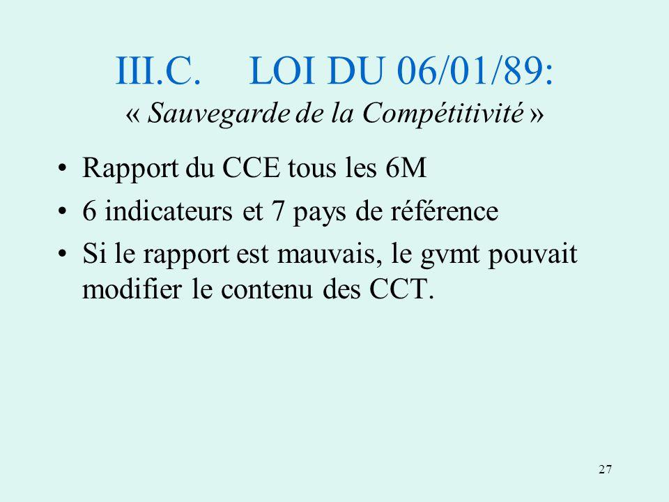 27 III.C.LOI DU 06/01/89: « Sauvegarde de la Compétitivité » Rapport du CCE tous les 6M 6 indicateurs et 7 pays de référence Si le rapport est mauvais, le gvmt pouvait modifier le contenu des CCT.
